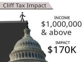 On average, households earning more than $1,000,000 will see an additional tax of $170,431.