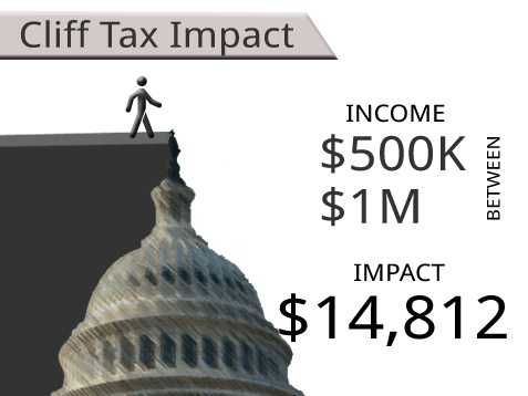On average, households earning between $500,000 and $1,000,000 will see an additional tax of $14,812.