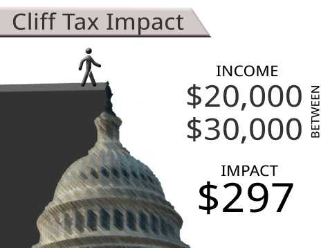 On average, households earning between $20,000 and $30,000 will see an additional tax of $297.