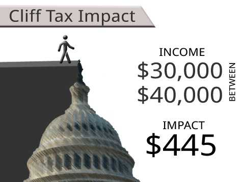 On average, households earning between $30,000 and $40,000 will see an additional tax of $445.