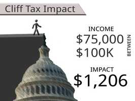 On average, households earning between $75,000 and $100,000 will see an additional tax of $1,206.