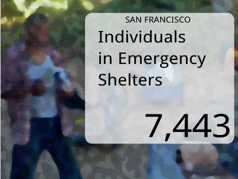 In San Francisco, the number of persons in emergency shelters was 7,443.