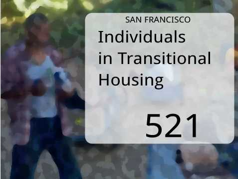 In San Francisco, the number of persons in transitional housing was 521.