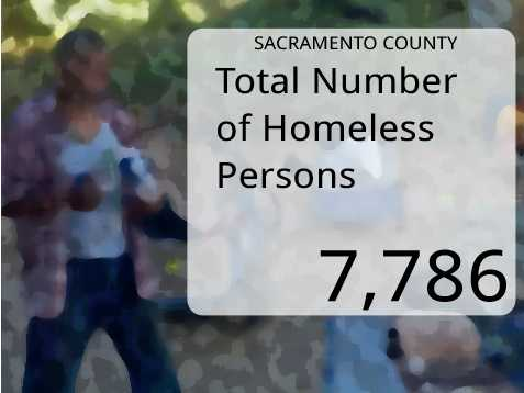 In Sacramento County, the total number of homeless persons was 7,786.