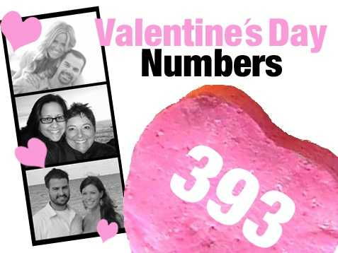 393: The number of dating service establishments nationwide as of 2007. These establishments, which include Internet dating services, employed 3,125 people and pulled in $928 million in revenue. Source: U.S. Census Bureau, 2007 Economic Census