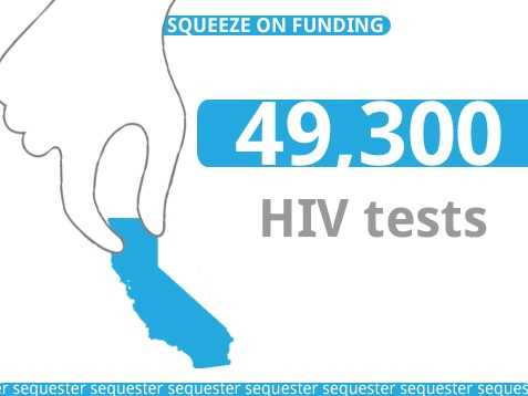 The California State Department of Health Services would lose about $2 million in funding, which would result in around 49,300 fewer HIV tests.