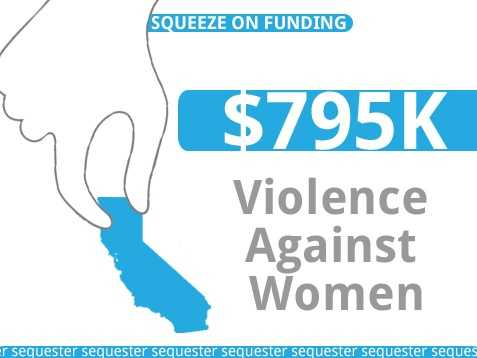California's Violence Against Women Program would lose up to $795,000 in funds.