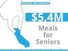 The state's seniors would lose approximately $5.4 million in funds that provide meals.