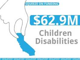 California would also be without approximately $62.9 million in funds for 760 teachers, aides, and staff who help children with disabilities.