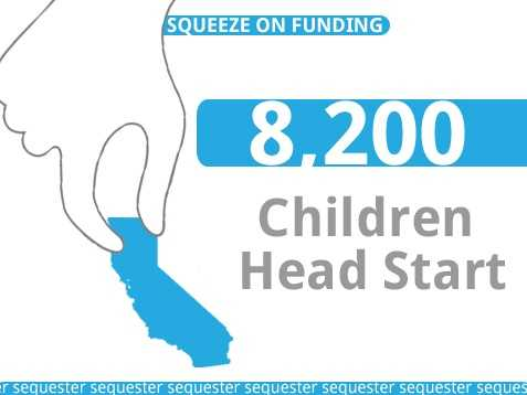 California Head Start and Early Head Start services would be eliminated for approximately8,200 children.