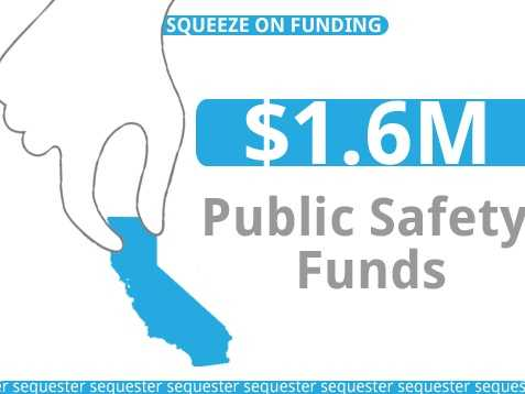 The state would lose about $1.6 million in grants that support law enforcement, including prosecution courts, crime prevention and education.