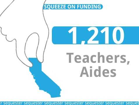 The possible funding cuts would put around 1,210 teacher and aide jobs at risk.
