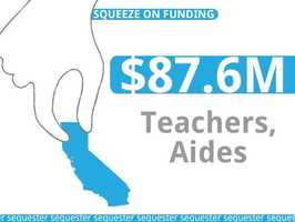 California is poised to lose about $87.6 million in funding for primary and secondary education.