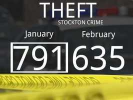 The number of reported theft cases dropped by 156.