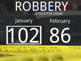 The number of reported robbery cases dropped by 16.