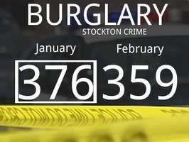 The number of reported burglary cases dropped by 17.