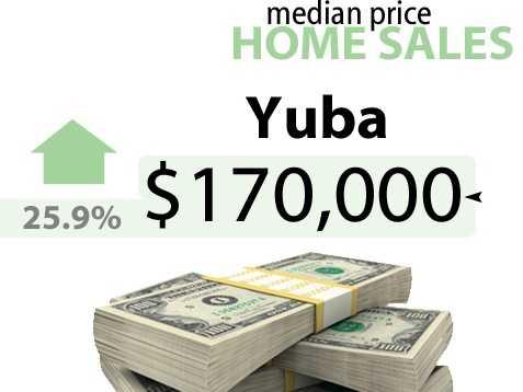 Yuba CountyApril 2012 sale price:$135,000April 2013 sale price: $170,000
