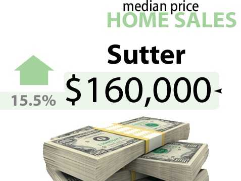 Sutter CountyApril 2012 sale price: $138,500April 2013 sale price: $160,000