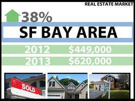 In San Francisco Bay Area, the median price for a home in 2012 was $449,000. In 2013, it was $620,000, a 38 percent increase.