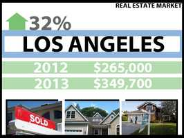 In Los Angeles, the median price for a home in 2012 was $265,000. In 2013, it was $349,700, a 32 percent increase.