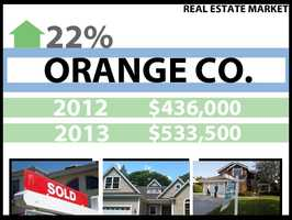 In Orange County, the median price for a home in 2012 was $436,000. In 2013, it was $533,500, a 22 percent increase.