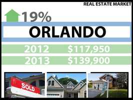 In Orlando, the median price for a home in 2012 was $117,950. In 2013, it was $139,900, a 19 percent increase.