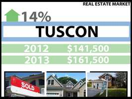 In Tucson, the median price for a home in 2012 was $141,500. In 2013, it was $161,500, a 14 percent increase.