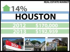In Houston, the median price for a home in 2012 was $170,000. In 2013, it was $192,959, a 14 percent increase.