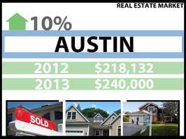 In Austin, the median price for a home in 2012 was $218,132. In 2013, it was $240,000, a 9 percent increase.