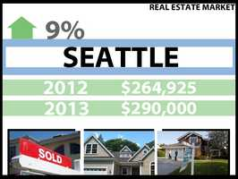 In Seattle, the median price for a home in 2012 was $264,925. In 2013, it was $290,000, a 9 percent increase.