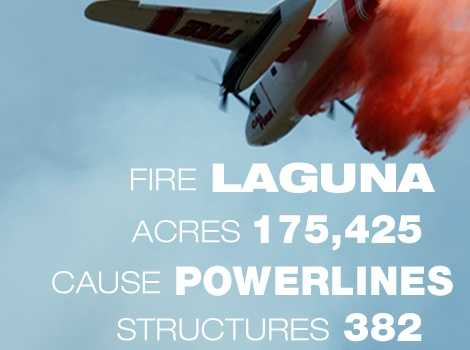 7. The Laguna Fire in San Diego County burned through 175,425 in September 1970. It killed 5 people.