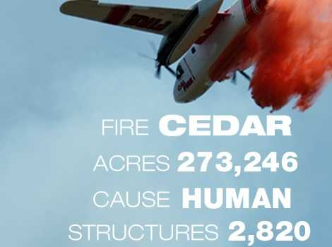 1. The Cedar Fire in San Diego County burned through 273,246 acres in October 2003. It killed 15 people.