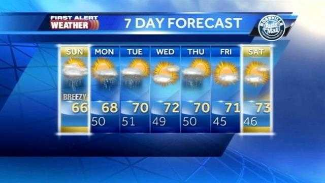 David's Sunday Forecast 3.2.14