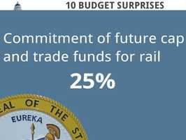 Lawmakers want steady funding for high-speed rail. They are hoping to use 25 percent of future cap and trade funds for the high-speed rail plan.