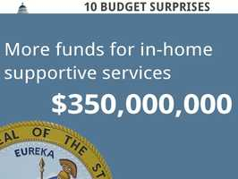 In-home supportive service is set to get $350 million, but funding wouldn't kick in immediately.
