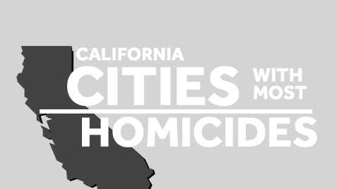 The FBI compiled a list of cities that have experienced the most homicide cases. See how California's cities rank in this list.