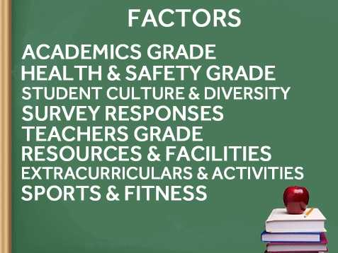 Here are the factors. A high ranking indicates that students are happy with their experience in and outside of the classroom and that districts have the resources and tools for student learning. Top schools also offer diverse populations and have an active student body in extracurricular activities and sports.How did your school district rank?Source: niche.com