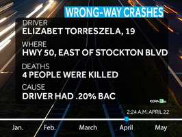 Elizabet Torreszela, 19, had a blood-alcohol level of .20 percent when she drove along Highway 50 and slammed into a pickup truck, killing three men and herself. More information.