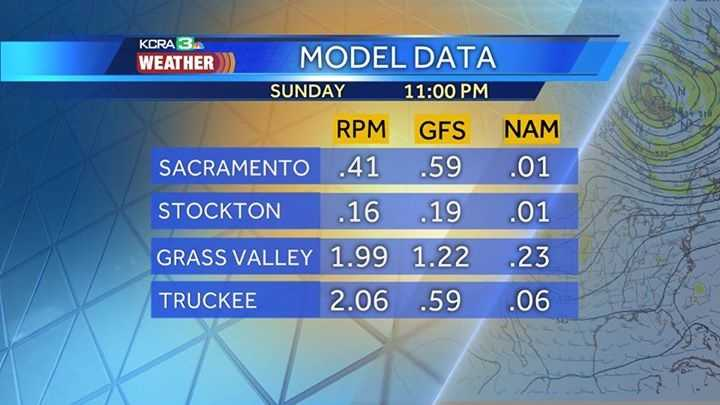 Raw data from three model outputs Friday, Oct. 30, 2015, shows drier to wetter solutions. KCRA's Mark Finan is leaning towards a wetter solution that is about 80 percent of the wettest model output.