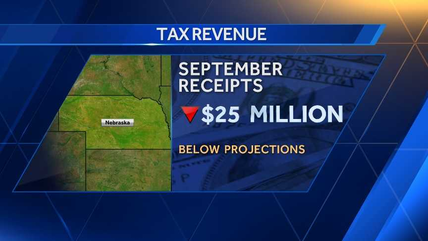 Nebraska tax revenue $25m short