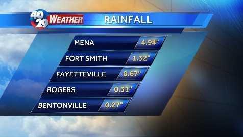 rainfall pic