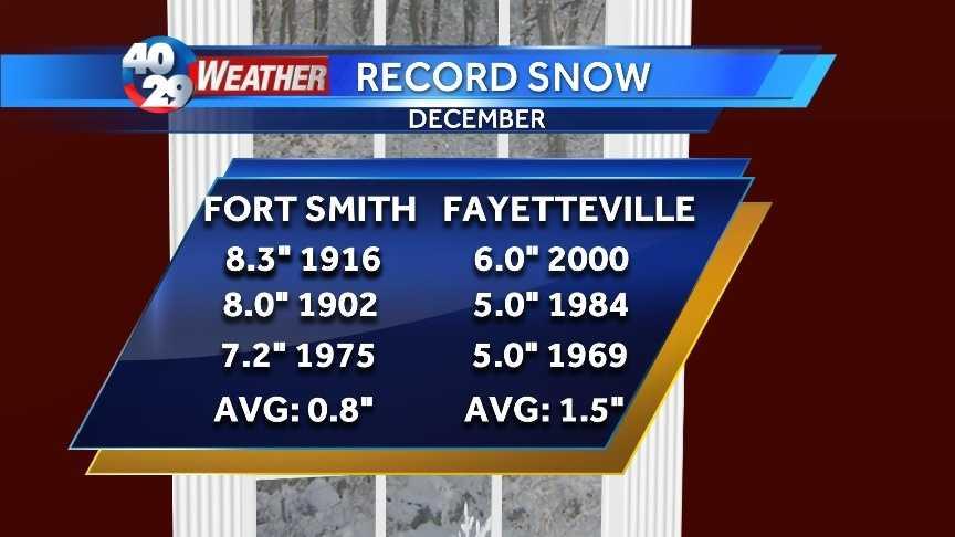 snow records pic