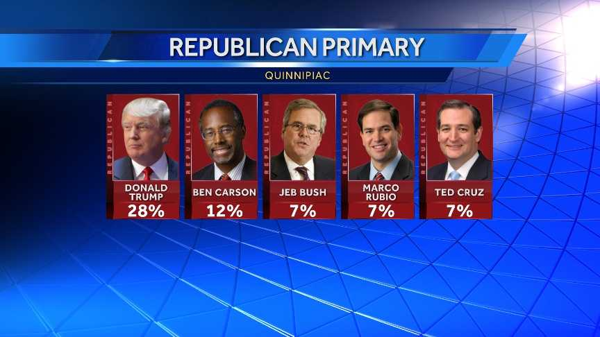 According to a Quinnipiac poll from August, Ben Carson is in second place for the GOP nomination, meaning that the top two and three of the top five GOP candidates have visited Arkansas this election cycle.