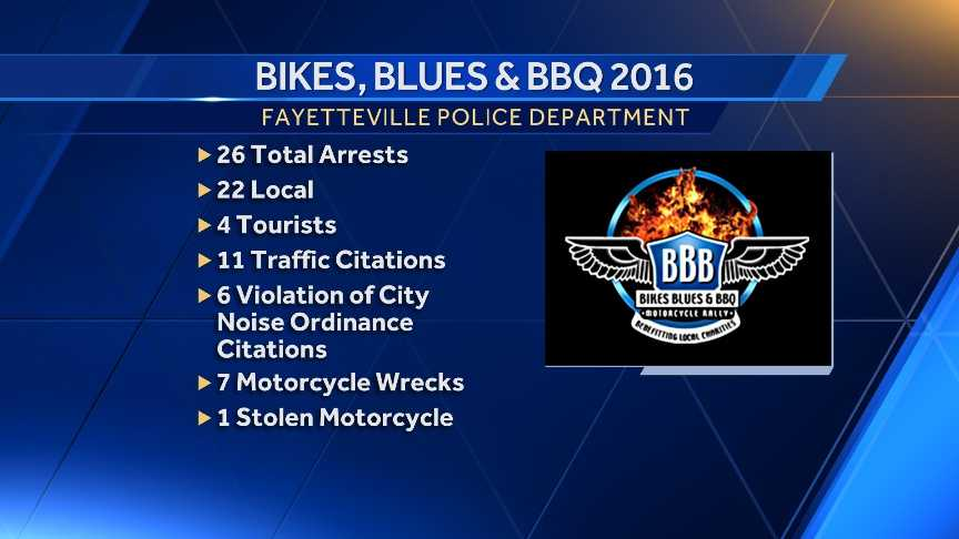 BBB 2016 police numbers