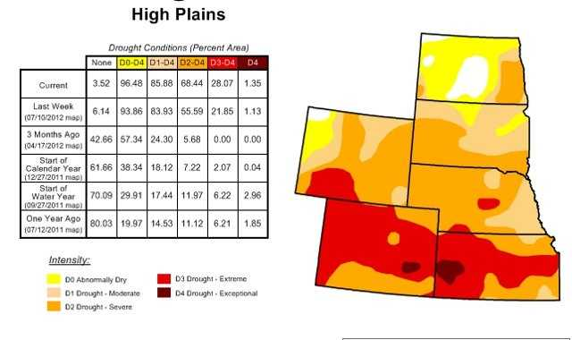 The High Plains, where drought conditions range from abnormally dry to extreme and exceptional.  Kansas and Colorado are experiencing the driest conditions, while Nebraska and the Dakotas are also very dry.