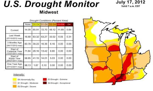 The Midwest has also been hit hard by drought.  Missouri, Illinois, Iowa and Indiana are experiencing the driest conditions, where drought ranges from moderate to exceptional.