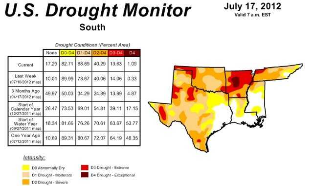 Here are conditions in the southern states.  Arkansas and Oklahoma have been hit hard with drought conditions at the severe, extreme and exceptional levels.  Other southern states such as Texas are also very dry.