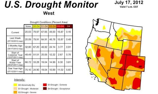 This map shows drought conditions across the West, with a red bulls-eye on Colorado where drought is extreme.  Other states with extreme drought conditions were New Mexico, Arizona, Utah, Nevada and Wyoming.