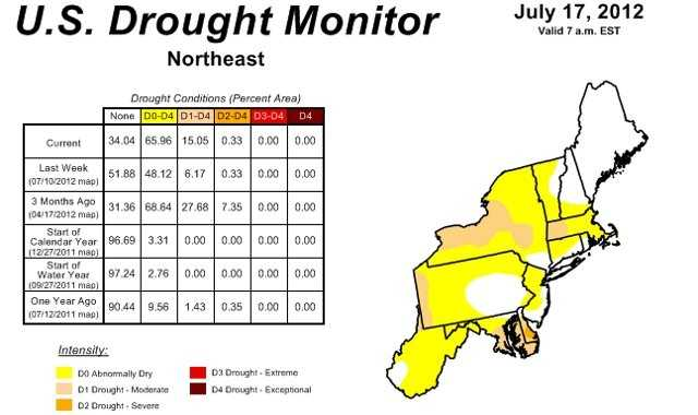 The Northeast remains the one part of the country that has the lowest level of drought. That said, conditions are worsening in the northeast, where the amount of area with abnormally dry conditions is increasing.  Parts of upstate New York, western Pennsylvania, Connecticut, Maryland and Delaware have areas where moderate drought conditions exist.