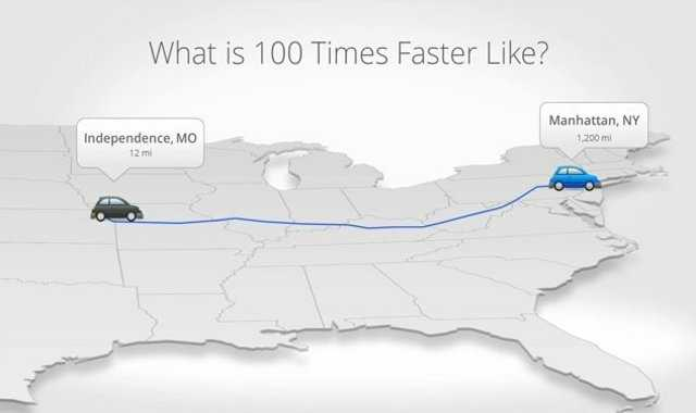 Google used this comparison to show how much faster its 1GB service is compared to normal broadband.  If 2 vehicles left Kansas City at the same time, this is how far they would've gone on regular broadband versus Google Fiber.